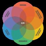 Что такое UX и UI дизайн