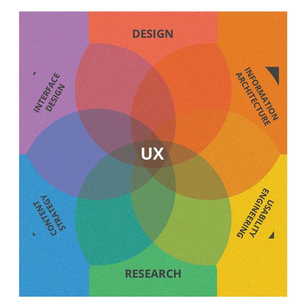 что такое ux дизайн