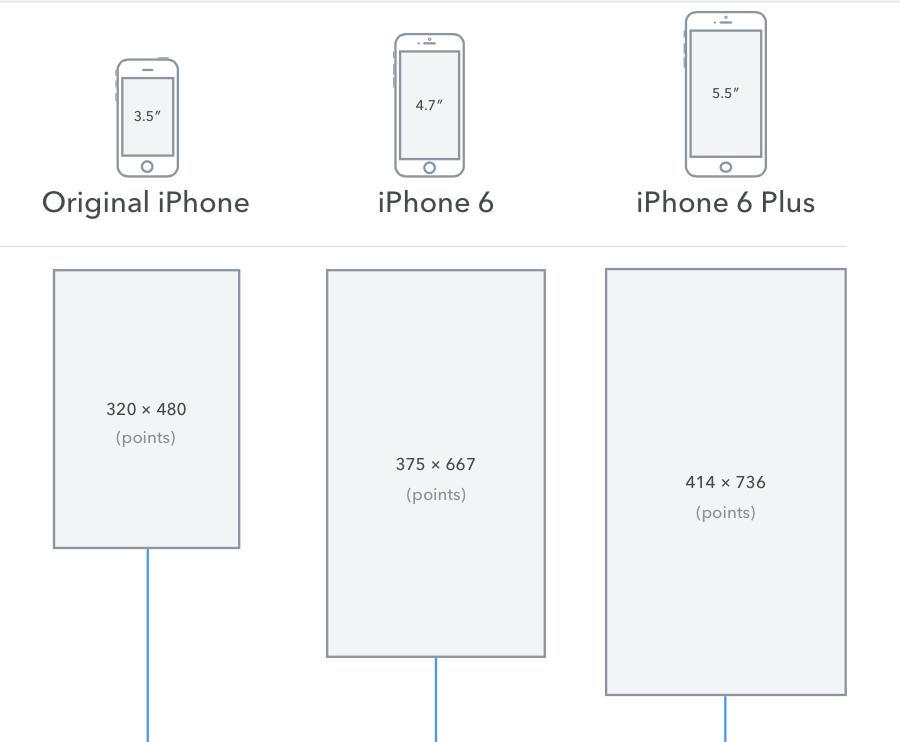 Как создавать типографику, цвета и макет для iOS