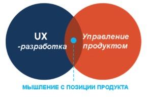Почему мышление с позиции продукта важно в UX-разработке?