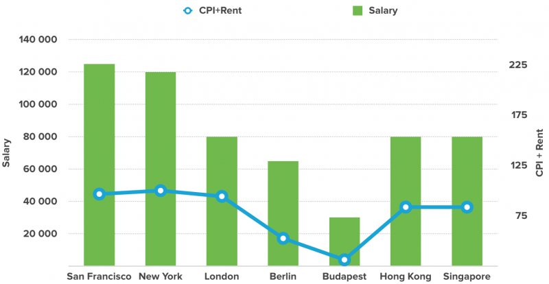 Как отличаются зарплаты UX дизайнеров в мире?