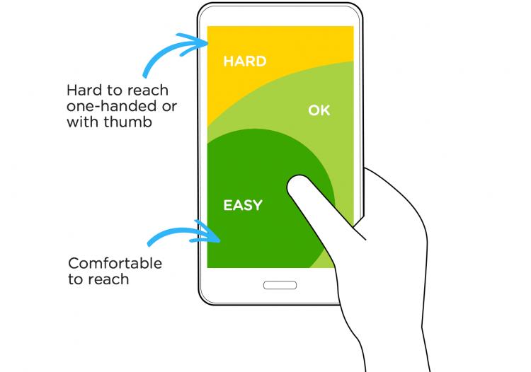 Какой вклад делает UX\UI в успех мобильных приложений